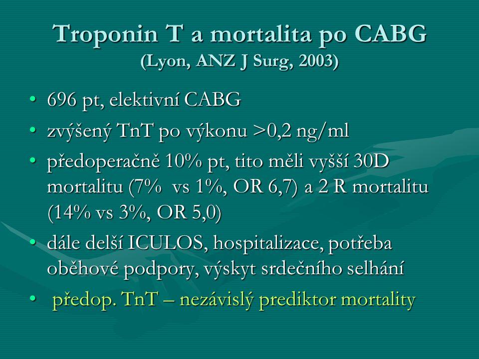 Troponin T a mortalita po CABG (Lyon, ANZ J Surg, 2003) 696 pt, elektivní CABG696 pt, elektivní CABG zvýšený TnT po výkonu >0,2 ng/mlzvýšený TnT po výkonu >0,2 ng/ml předoperačně 10% pt, tito měli vyšší 30D mortalitu (7% vs 1%, OR 6,7) a 2 R mortalitu (14% vs 3%, OR 5,0)předoperačně 10% pt, tito měli vyšší 30D mortalitu (7% vs 1%, OR 6,7) a 2 R mortalitu (14% vs 3%, OR 5,0) dále delší ICULOS, hospitalizace, potřeba oběhové podpory, výskyt srdečního selhánídále delší ICULOS, hospitalizace, potřeba oběhové podpory, výskyt srdečního selhání předop.