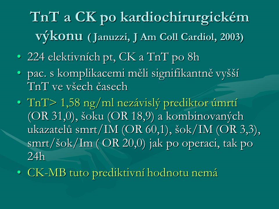 TnT a CK po kardiochirurgickém výkonu ( Januzzi, J Am Coll Cardiol, 2003) 224 elektivních pt, CK a TnT po 8h224 elektivních pt, CK a TnT po 8h pac.