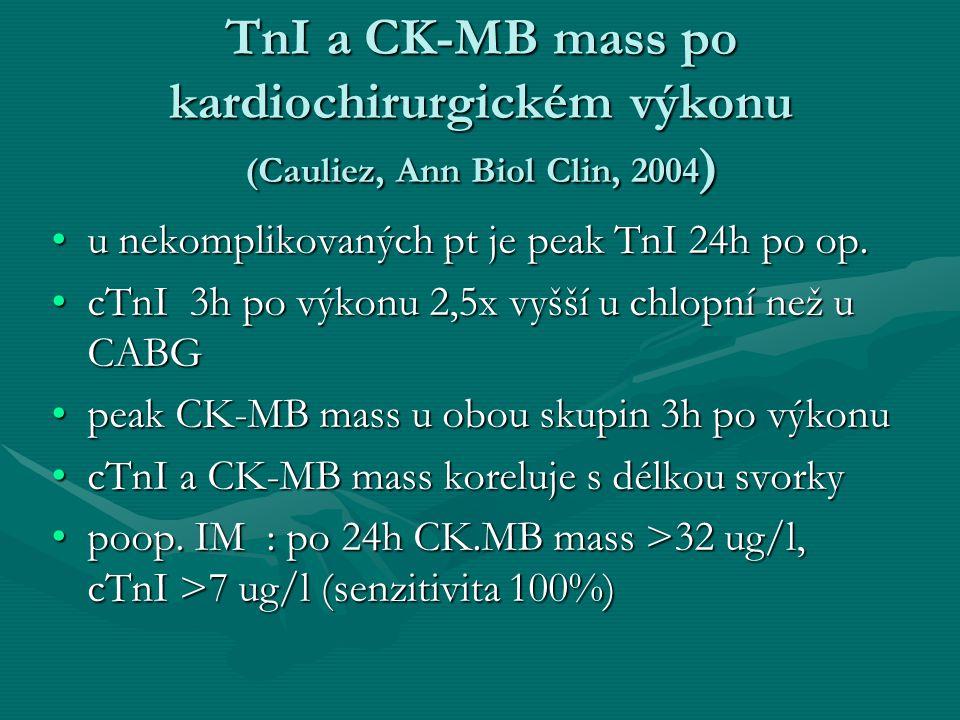 TnI a CK-MB mass po kardiochirurgickém výkonu (Cauliez, Ann Biol Clin, 2004 ) TnI a CK-MB mass po kardiochirurgickém výkonu (Cauliez, Ann Biol Clin, 2004 ) u nekomplikovaných pt je peak TnI 24h po op.u nekomplikovaných pt je peak TnI 24h po op.