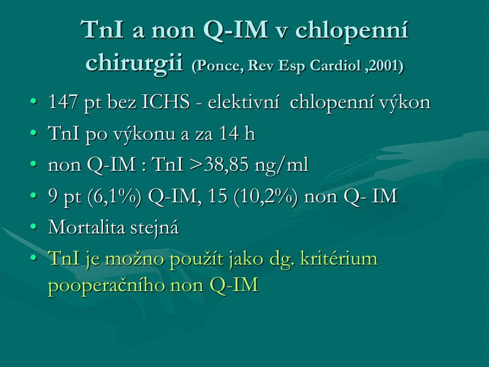 TnI a non Q-IM v chlopenní chirurgii (Ponce, Rev Esp Cardiol,2001) 147 pt bez ICHS - elektivní chlopenní výkon147 pt bez ICHS - elektivní chlopenní výkon TnI po výkonu a za 14 hTnI po výkonu a za 14 h non Q-IM : TnI >38,85 ng/mlnon Q-IM : TnI >38,85 ng/ml 9 pt (6,1%) Q-IM, 15 (10,2%) non Q- IM9 pt (6,1%) Q-IM, 15 (10,2%) non Q- IM Mortalita stejnáMortalita stejná TnI je možno použít jako dg.