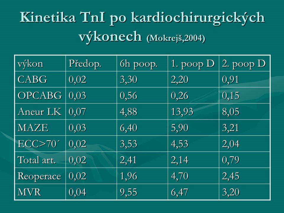 Kinetika TnI po kardiochirurgických výkonech (Mokrejš,2004) výkonPředop. 6h poop. 1. poop D 2. poop D CABG0,023,302,200,91 OPCABG0,030,560,260,15 Aneu