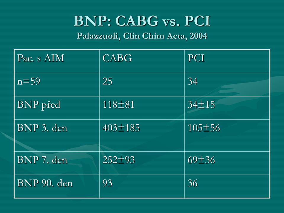 BNP: CABG vs. PCI Palazzuoli, Clin Chim Acta, 2004 Pac. s AIM CABGPCI n=592534 BNP před 118±81 34±15 BNP 3. den 403±185 105±56 BNP 7. den 252±93 69±36