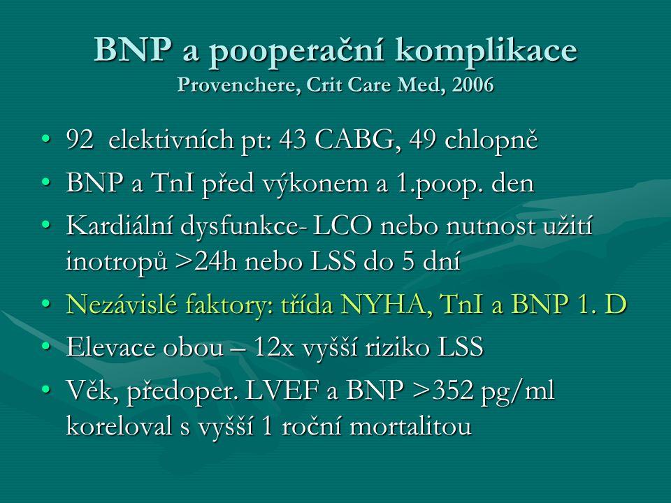 BNP a pooperační komplikace Provenchere, Crit Care Med, 2006 92 elektivních pt: 43 CABG, 49 chlopně92 elektivních pt: 43 CABG, 49 chlopně BNP a TnI před výkonem a 1.poop.