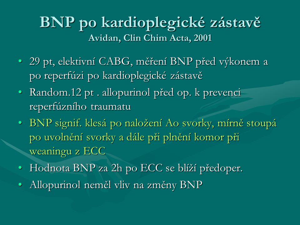 BNP po kardioplegické zástavě Avidan, Clin Chim Acta, 2001 29 pt, elektivní CABG, měření BNP před výkonem a po reperfúzi po kardioplegické zástavě29 pt, elektivní CABG, měření BNP před výkonem a po reperfúzi po kardioplegické zástavě Random.12 pt.