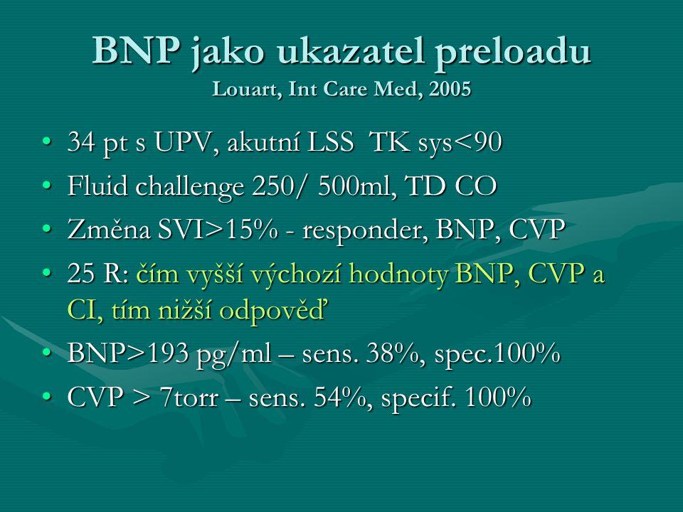 BNP jako ukazatel preloadu Louart, Int Care Med, 2005 34 pt s UPV, akutní LSS TK sys<9034 pt s UPV, akutní LSS TK sys<90 Fluid challenge 250/ 500ml, T