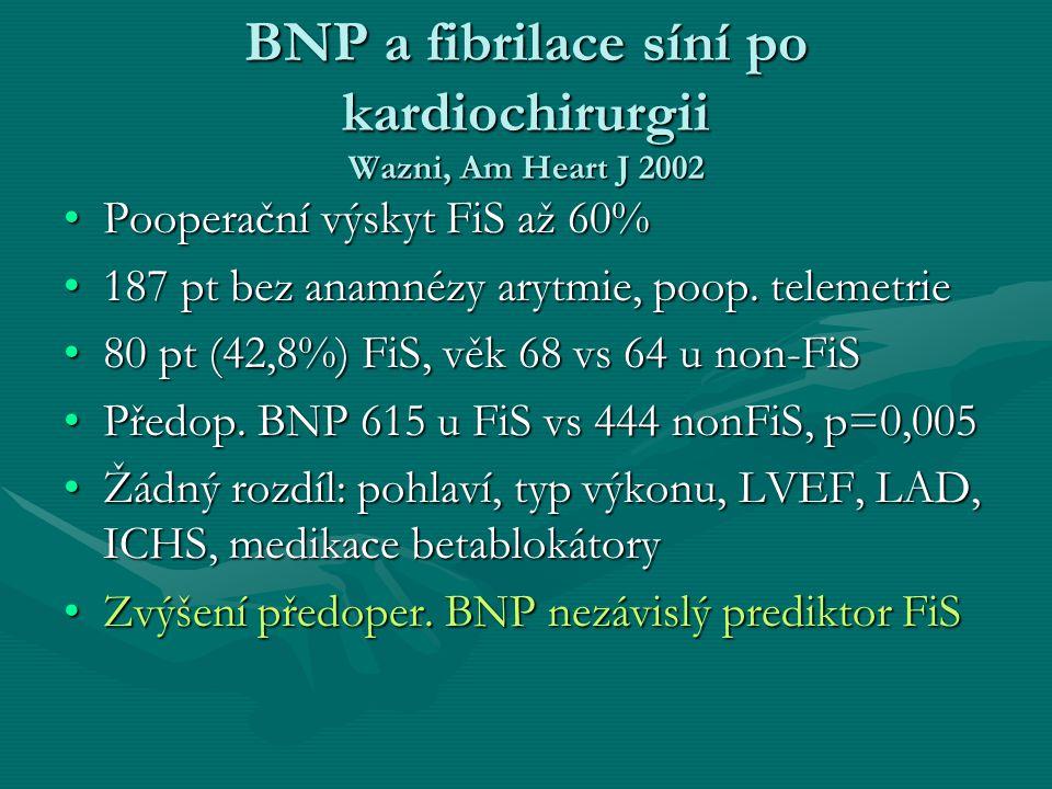 BNP a fibrilace síní po kardiochirurgii Wazni, Am Heart J 2002 Pooperační výskyt FiS až 60%Pooperační výskyt FiS až 60% 187 pt bez anamnézy arytmie, p