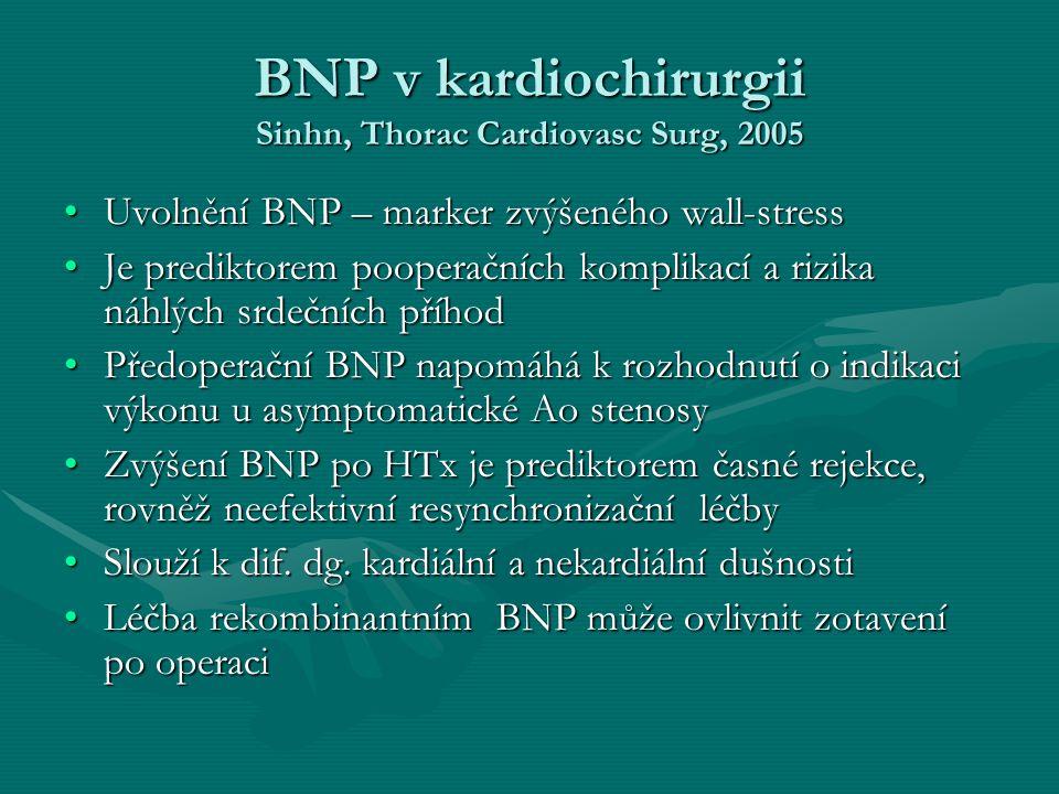 BNP v kardiochirurgii Sinhn, Thorac Cardiovasc Surg, 2005 Uvolnění BNP – marker zvýšeného wall-stressUvolnění BNP – marker zvýšeného wall-stress Je prediktorem pooperačních komplikací a rizika náhlých srdečních příhodJe prediktorem pooperačních komplikací a rizika náhlých srdečních příhod Předoperační BNP napomáhá k rozhodnutí o indikaci výkonu u asymptomatické Ao stenosyPředoperační BNP napomáhá k rozhodnutí o indikaci výkonu u asymptomatické Ao stenosy Zvýšení BNP po HTx je prediktorem časné rejekce, rovněž neefektivní resynchronizační léčbyZvýšení BNP po HTx je prediktorem časné rejekce, rovněž neefektivní resynchronizační léčby Slouží k dif.