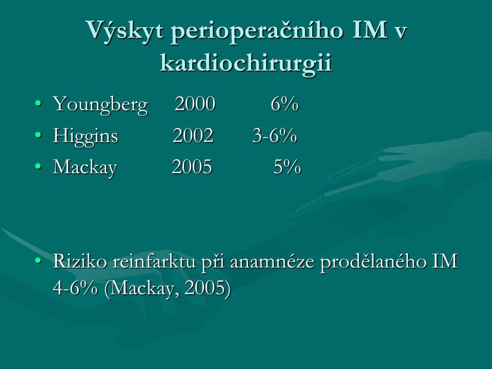 Výskyt perioperačního IM v kardiochirurgii Registr kardiochirurgické kliniky Olomouc 2004: žádná ischémie 90,46%žádná ischémie 90,46% pooperační elevace enzymů 8,37%pooperační elevace enzymů 8,37% non Q-IM 1,06%non Q-IM 1,06% Q – IM 0,53%Q – IM 0,53% pooperační revize pro ischémii 0,53%pooperační revize pro ischémii 0,53%