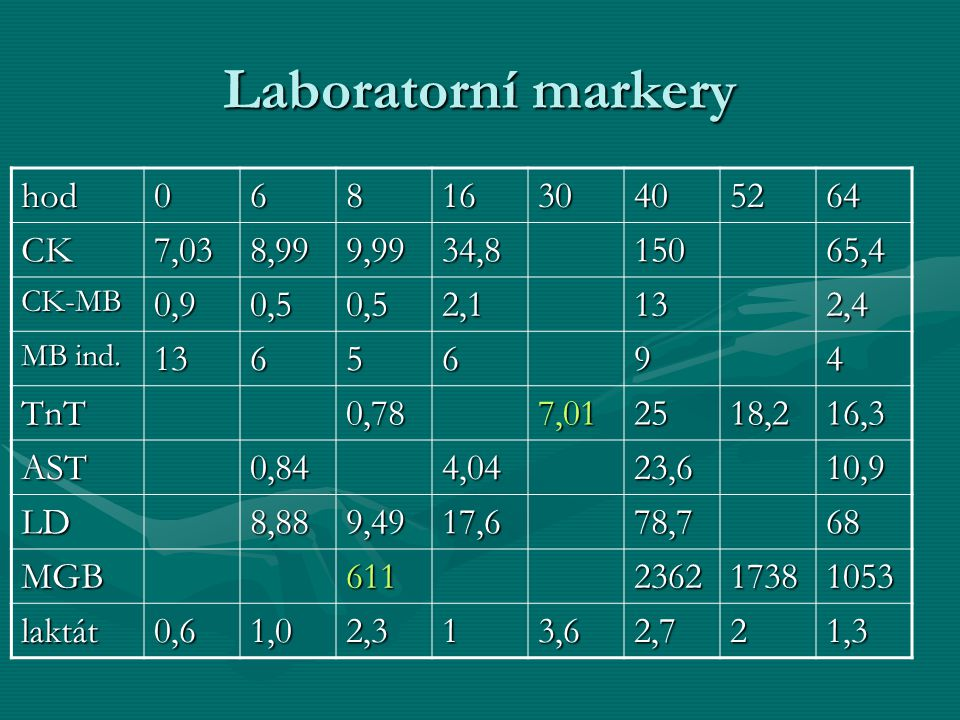 Laboratorní markery hod0681630405264 CK7,038,999,9934,815065,4 CK-MB0,90,50,52,1132,4 MB ind.