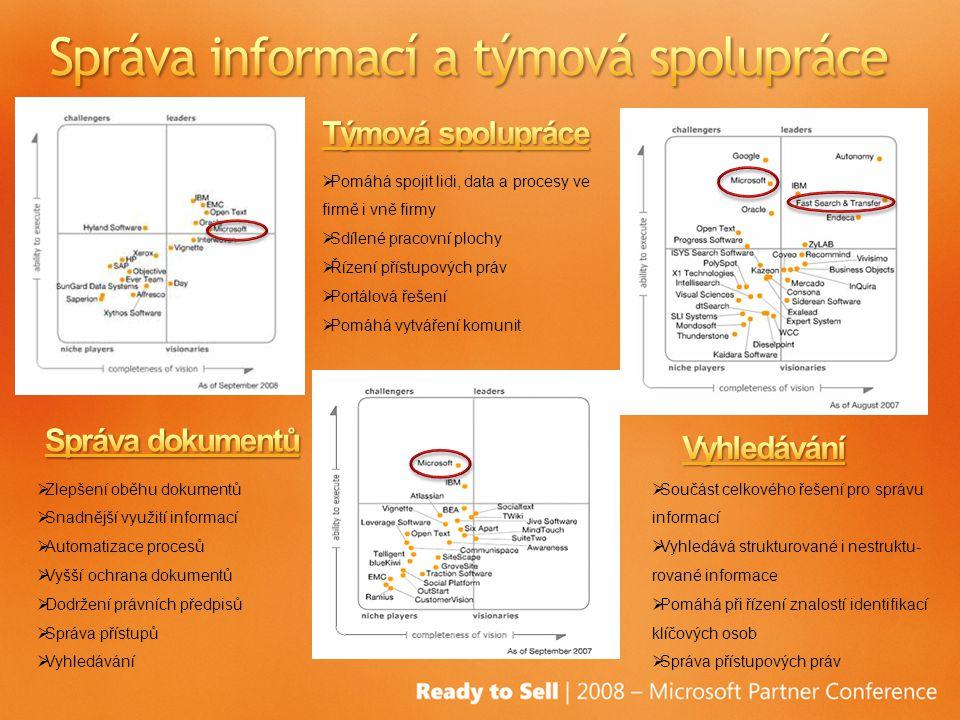  Součást celkového řešení pro správu informací  Vyhledává strukturované i nestruktu- rované informace  Pomáhá při řízení znalostí identifikací klíčových osob  Správa přístupových práv  Pomáhá spojit lidi, data a procesy ve firmě i vně firmy  Sdílené pracovní plochy  Řízení přístupových práv  Portálová řešení  Pomáhá vytváření komunit  Zlepšení oběhu dokumentů  Snadnější využití informací  Automatizace procesů  Vyšší ochrana dokumentů  Dodržení právních předpisů  Správa přístupů  Vyhledávání