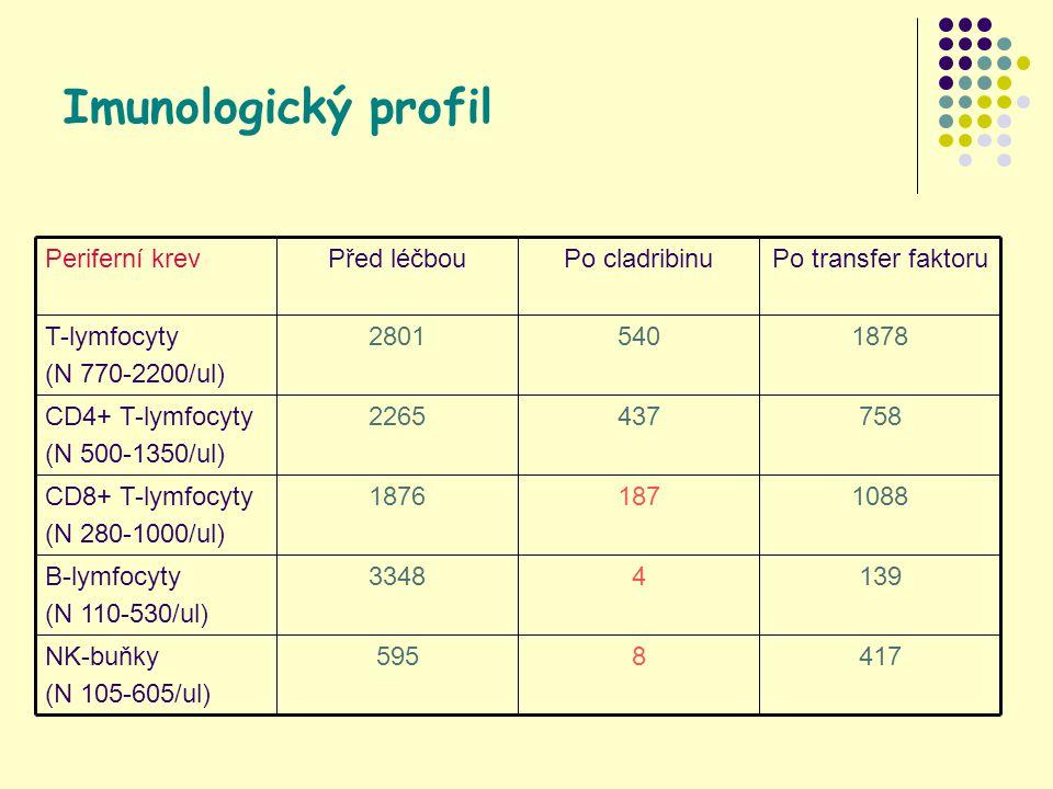 Imunologický profil 4178595NK-buňky (N 105-605/ul) 13943348B-lymfocyty (N 110-530/ul) 10881871876CD8+ T-lymfocyty (N 280-1000/ul) 7584372265CD4+ T-lymfocyty (N 500-1350/ul) 18785402801T-lymfocyty (N 770-2200/ul) Po transfer faktoruPo cladribinuPřed léčbouPeriferní krev