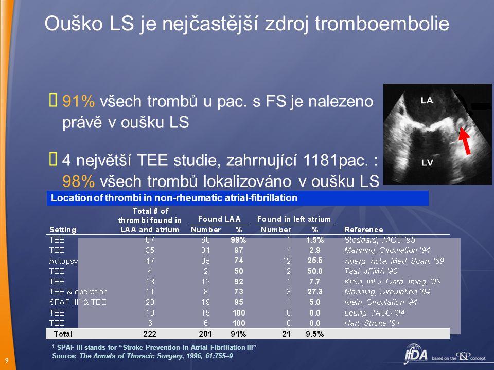 9 Ouško LS je nejčastější zdroj tromboembolie  91% všech trombů u pac. s FS je nalezeno právě v oušku LS  4 největší TEE studie, zahrnující 1181pac.
