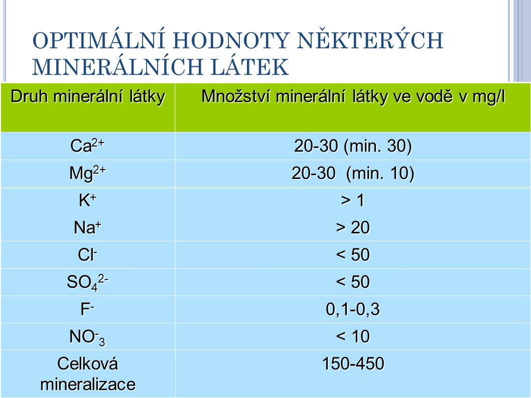 OPTIMÁLNÍ HODNOTY NĚKTERÝCH MINERÁLNÍCH LÁTEK Druh minerální látky Množství minerální látky ve vodě v mg/l Ca 2+ 20-30 (min. 30) Mg 2+ 20-30 (min. 10)