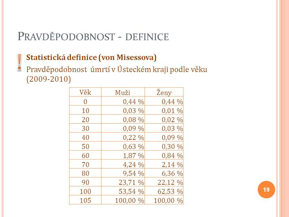 P RAVDĚPODOBNOST - DEFINICE 19 Statistická definice (von Misessova) Pravděpodobnost úmrtí v Ústeckém kraji podle věku (2009-2010) VěkMužiŽeny 00,44 %