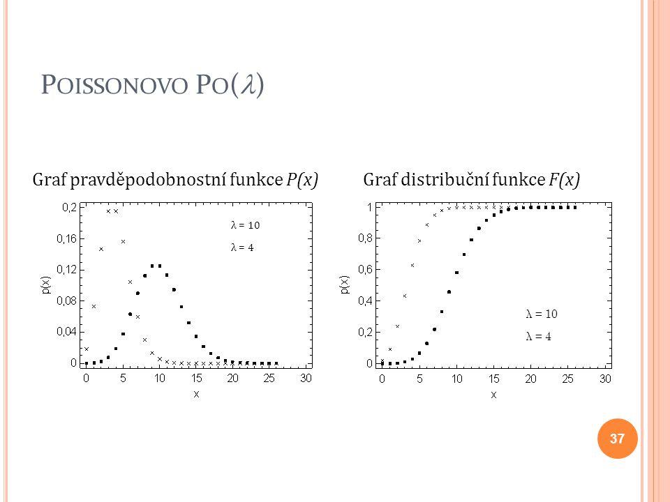 P OISSONOVO P O ( ) Graf pravděpodobnostní funkce P(x)Graf distribuční funkce F(x) λ = 10 λ = 4 λ = 10 λ = 4 37