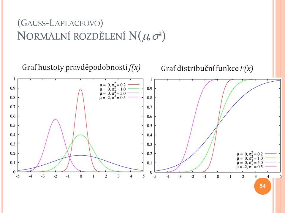 (G AUSS -L APLACEOVO ) N ORMÁLNÍ ROZDĚLENÍ N( ,  2 ) Graf hustoty pravděpodobnosti f(x) Graf distribuční funkce F(x) 54