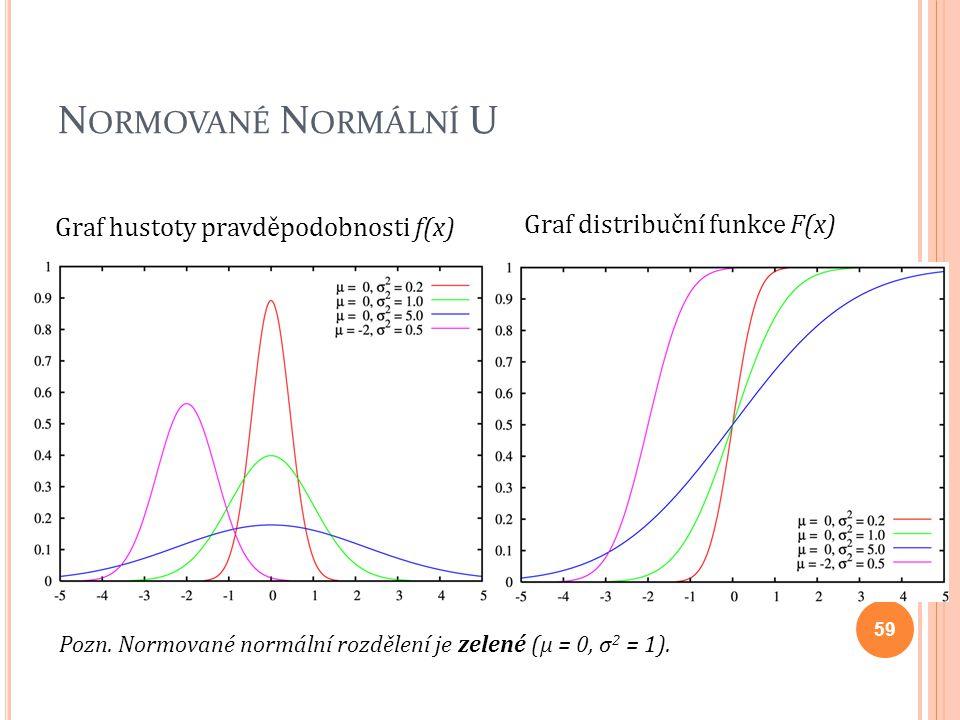 N ORMOVANÉ N ORMÁLNÍ U Graf hustoty pravděpodobnosti f(x) Graf distribuční funkce F(x) Pozn. Normované normální rozdělení je zelené (μ = 0, σ 2 = 1).