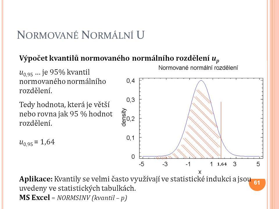 Výpočet kvantilů normovaného normálního rozdělení u p u 0,95 … je 95% kvantil normovaného normálního rozdělení. Tedy hodnota, která je větší nebo rovn