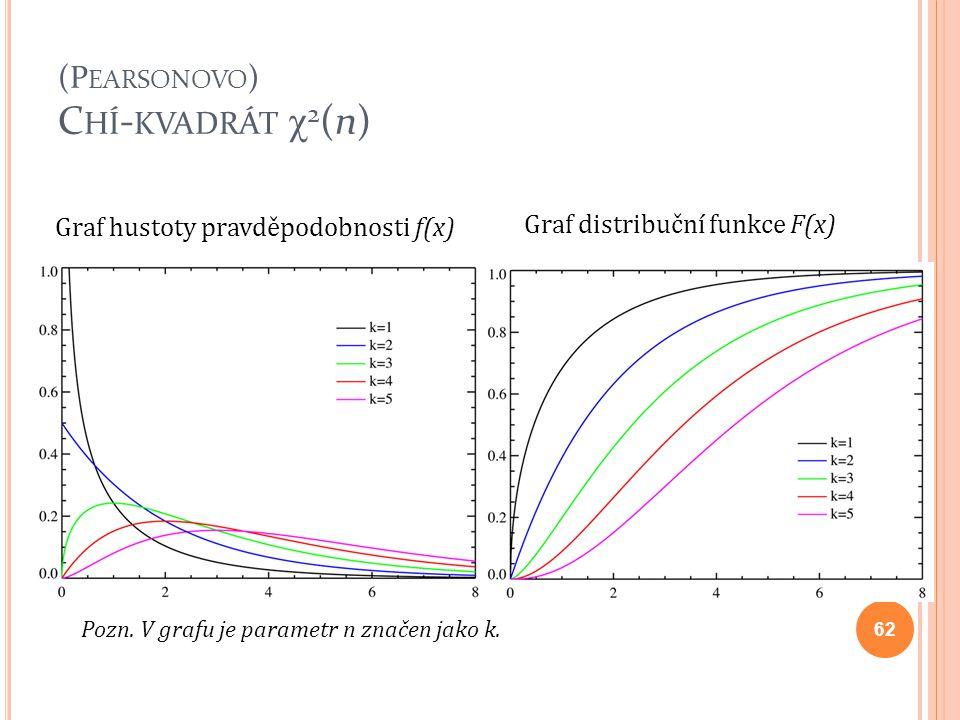 (P EARSONOVO ) C HÍ - KVADRÁT χ 2 (n) Pozn. V grafu je parametr n značen jako k. 62 Graf hustoty pravděpodobnosti f(x) Graf distribuční funkce F(x)