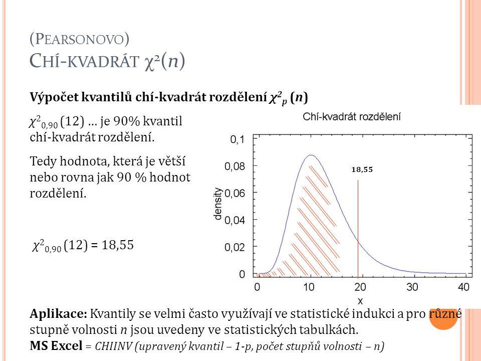Výpočet kvantilů chí-kvadrát rozdělení χ 2 p (n) χ 2 0,90 (12) … je 90% kvantil chí-kvadrát rozdělení. Tedy hodnota, která je větší nebo rovna jak 90