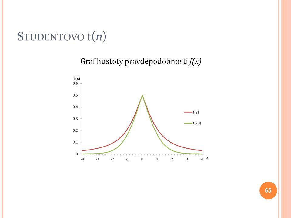 S TUDENTOVO t(n) 65 Graf hustoty pravděpodobnosti f(x)