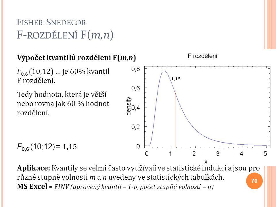 Výpočet kvantilů rozdělení F(m,n) F 0,6 (10,12) … je 60% kvantil F rozdělení. Tedy hodnota, která je větší nebo rovna jak 60 % hodnot rozdělení. Aplik