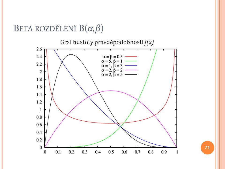 B ETA ROZDĚLENÍ B(α,β) 71 Graf hustoty pravděpodobnosti f(x)