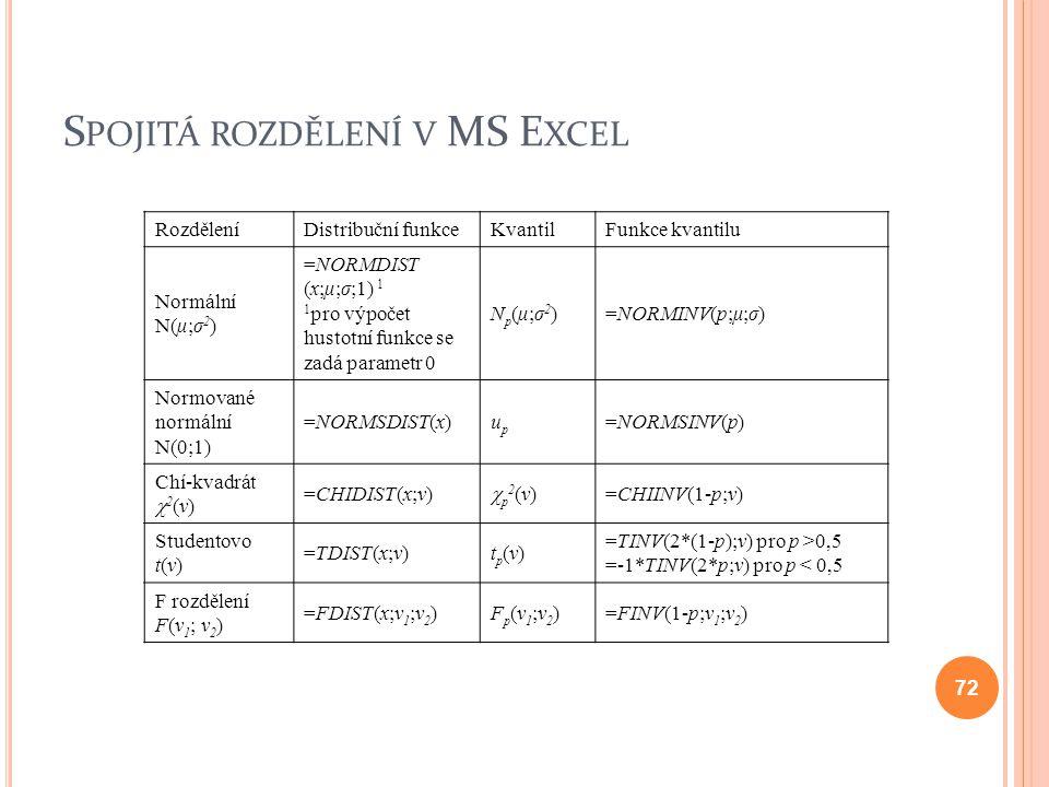 S POJITÁ ROZDĚLENÍ V MS E XCEL RozděleníDistribuční funkceKvantilFunkce kvantilu Normální N(μ;σ 2 ) =NORMDIST (x;μ;σ;1) 1 1 pro výpočet hustotní funkc