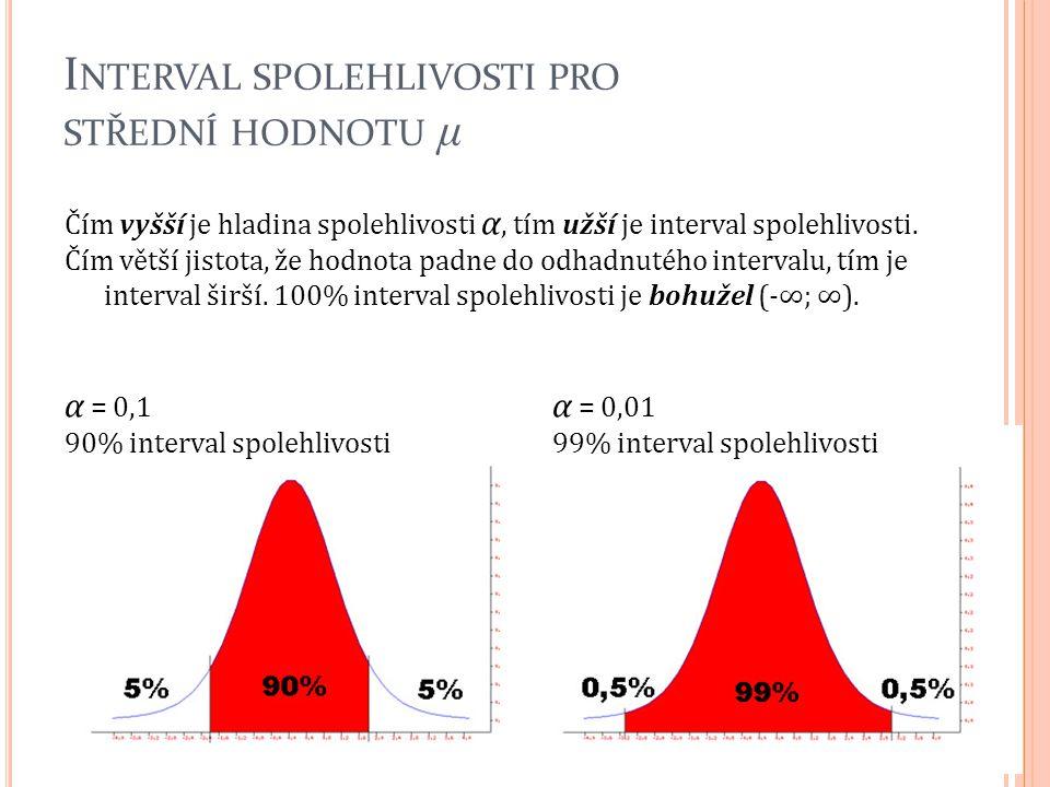 I NTERVAL SPOLEHLIVOSTI PRO STŘEDNÍ HODNOTU μ Čím vyšší je hladina spolehlivosti α, tím užší je interval spolehlivosti. Čím větší jistota, že hodnota