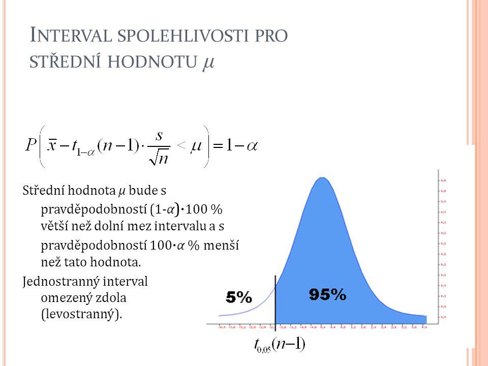 I NTERVAL SPOLEHLIVOSTI PRO STŘEDNÍ HODNOTU μ Střední hodnota μ bude s pravděpodobností (1-α )· 100 % větší než dolní mez intervalu a s pravděpodobnos