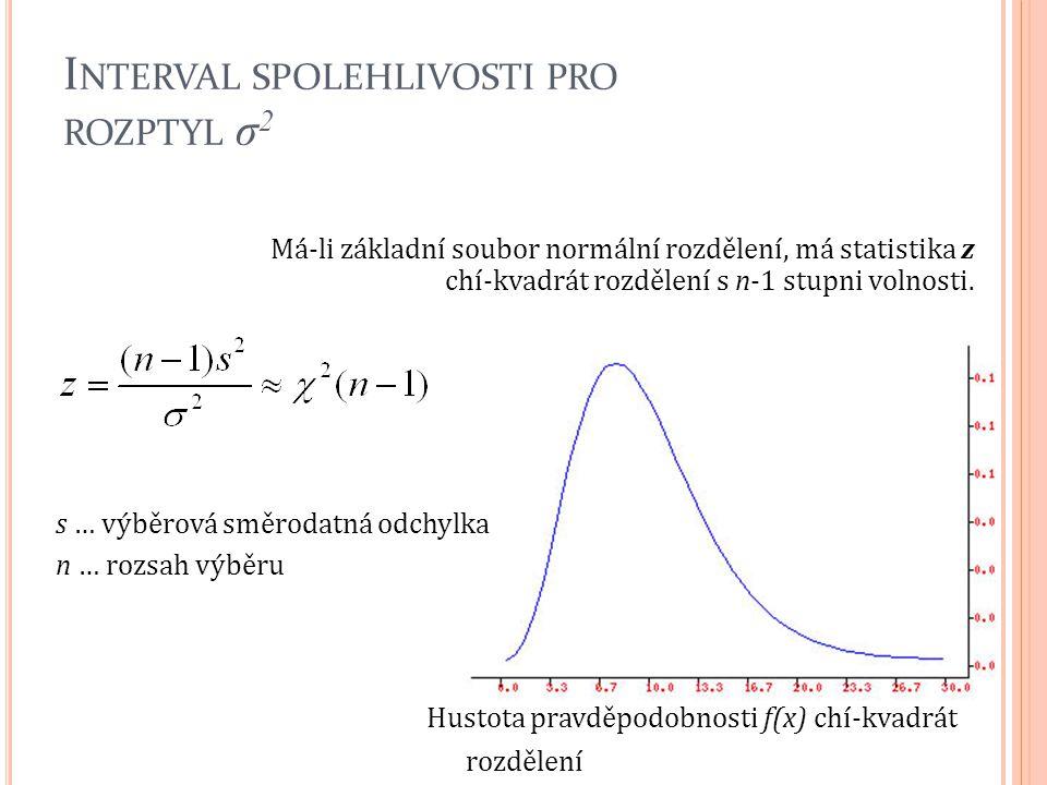 I NTERVAL SPOLEHLIVOSTI PRO ROZPTYL σ 2 Má-li základní soubor normální rozdělení, má statistika z chí-kvadrát rozdělení s n-1 stupni volnosti. s … výb