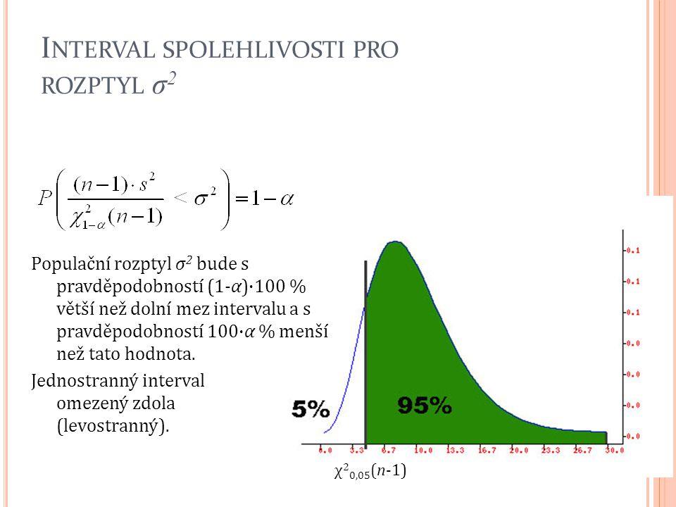 I NTERVAL SPOLEHLIVOSTI PRO ROZPTYL σ 2 Populační rozptyl σ 2 bude s pravděpodobností (1-α)·100 % větší než dolní mez intervalu a s pravděpodobností 1