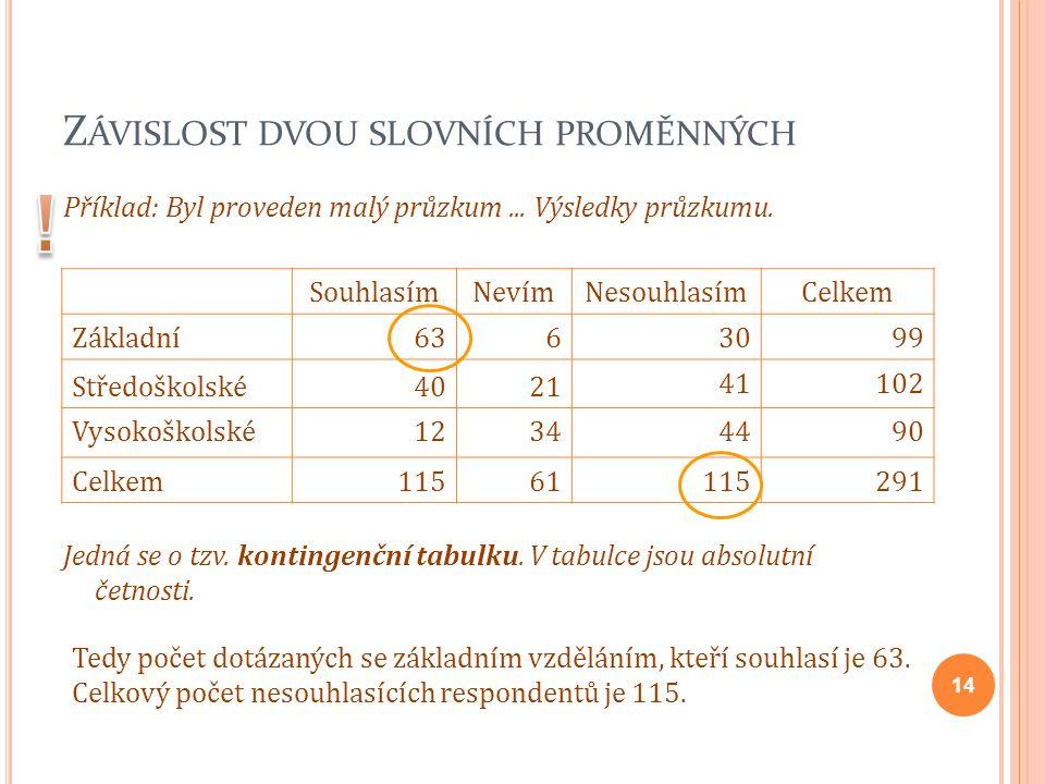Z ÁVISLOST DVOU SLOVNÍCH PROMĚNNÝCH Příklad: Byl proveden malý průzkum... Výsledky průzkumu. Jedná se o tzv. kontingenční tabulku. V tabulce jsou abso