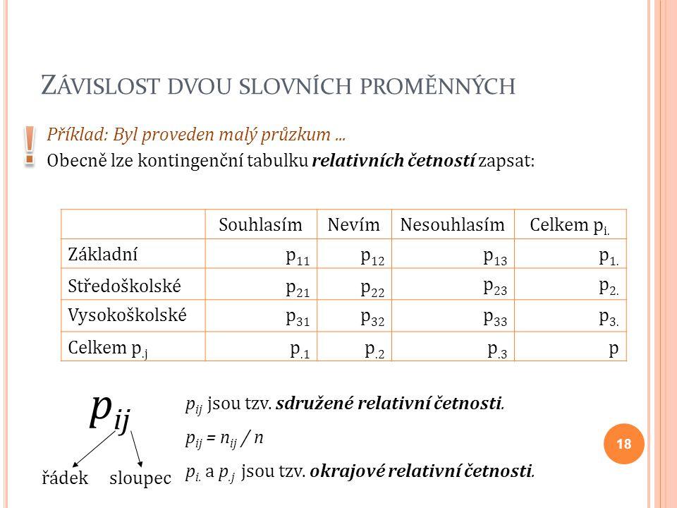 Z ÁVISLOST DVOU SLOVNÍCH PROMĚNNÝCH Příklad: Byl proveden malý průzkum... Obecně lze kontingenční tabulku relativních četností zapsat: SouhlasímNevímN
