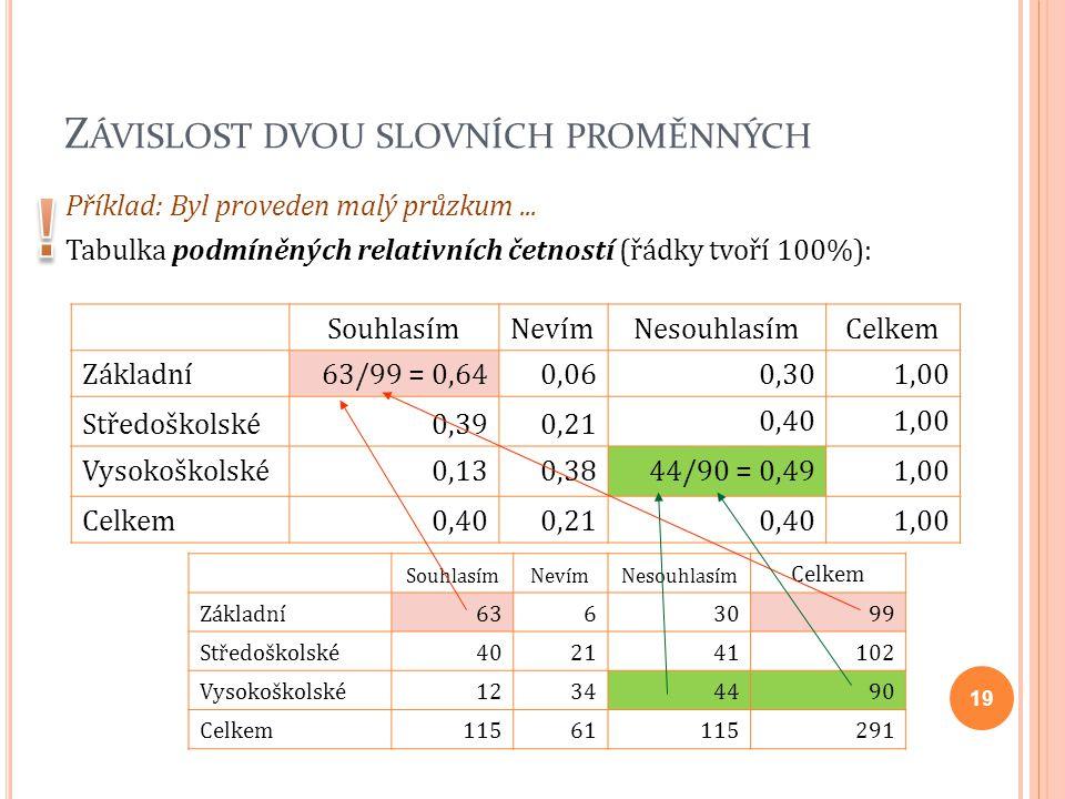 Z ÁVISLOST DVOU SLOVNÍCH PROMĚNNÝCH Příklad: Byl proveden malý průzkum... Tabulka podmíněných relativních četností (řádky tvoří 100%): SouhlasímNevímN