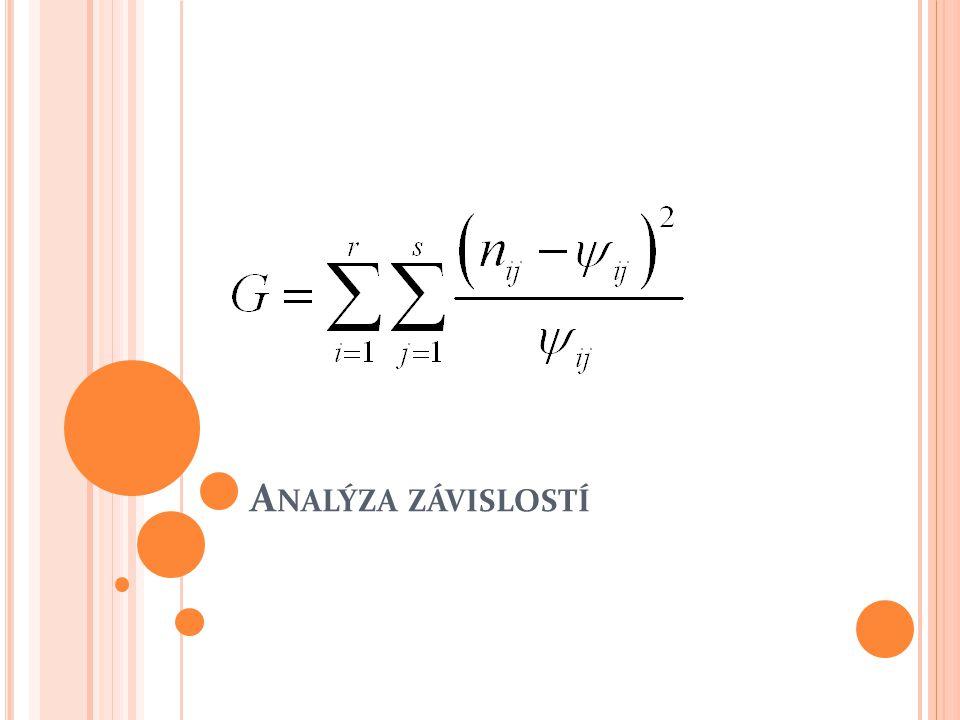 Z ÁVISLOST ČÍSELNÉ A SLOVNÍ PROMĚNNÉ Příklad: Byly sledovány emise CO 2 … Původní hypotéza analýzy rozptylu se vztahuje k průměrným emisím: H 0 : μ 1 = μ 2 = μ 3 = μ 4 (všechny průměry se rovnají) H A : alespoň dva průměry se nerovnají Je ekvivalentní s hypotézami: H 0 : Emise nezávisejí na bloku elektrárny.
