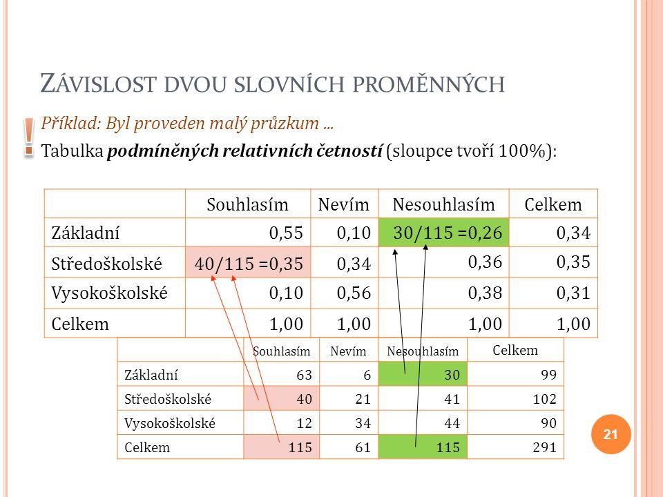 Z ÁVISLOST DVOU SLOVNÍCH PROMĚNNÝCH Příklad: Byl proveden malý průzkum... Tabulka podmíněných relativních četností (sloupce tvoří 100%): SouhlasímNeví