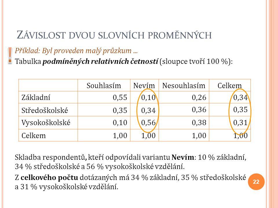 Z ÁVISLOST DVOU SLOVNÍCH PROMĚNNÝCH Příklad: Byl proveden malý průzkum... Tabulka podmíněných relativních četností (sloupce tvoří 100 %): SouhlasímNev