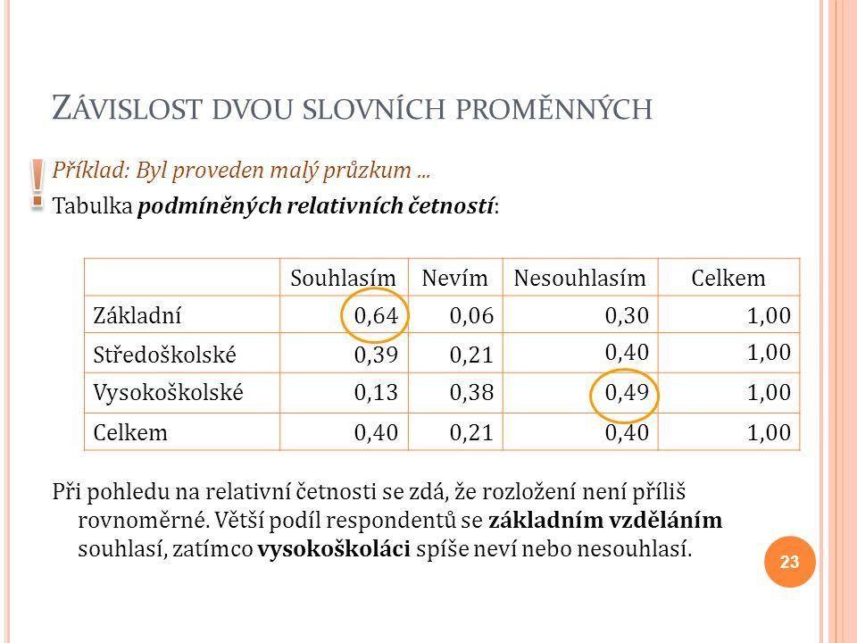 Z ÁVISLOST DVOU SLOVNÍCH PROMĚNNÝCH Příklad: Byl proveden malý průzkum... Tabulka podmíněných relativních četností: Při pohledu na relativní četnosti