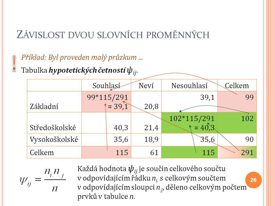 Z ÁVISLOST DVOU SLOVNÍCH PROMĚNNÝCH Příklad: Byl proveden malý průzkum... Tabulka hypotetických četností ψ ij. SouhlasíNevíNesouhlasíCelkem Základní 9
