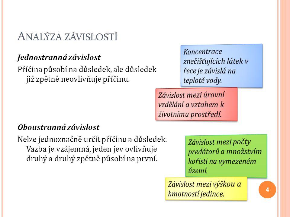 Z ÁVISLOST DVOU SLOVNÍCH PROMĚNNÝCH Kontingenční tabulka je dvourozměrná tabulka se slovními proměnnými.