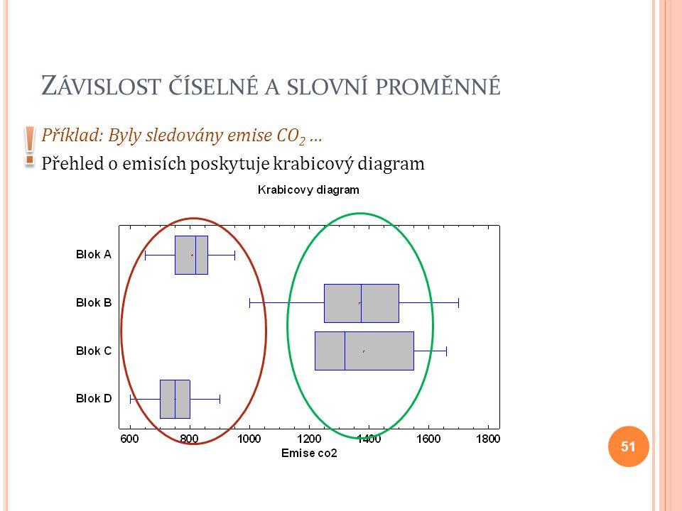 Z ÁVISLOST ČÍSELNÉ A SLOVNÍ PROMĚNNÉ Příklad: Byly sledovány emise CO 2 … Přehled o emisích poskytuje krabicový diagram 51