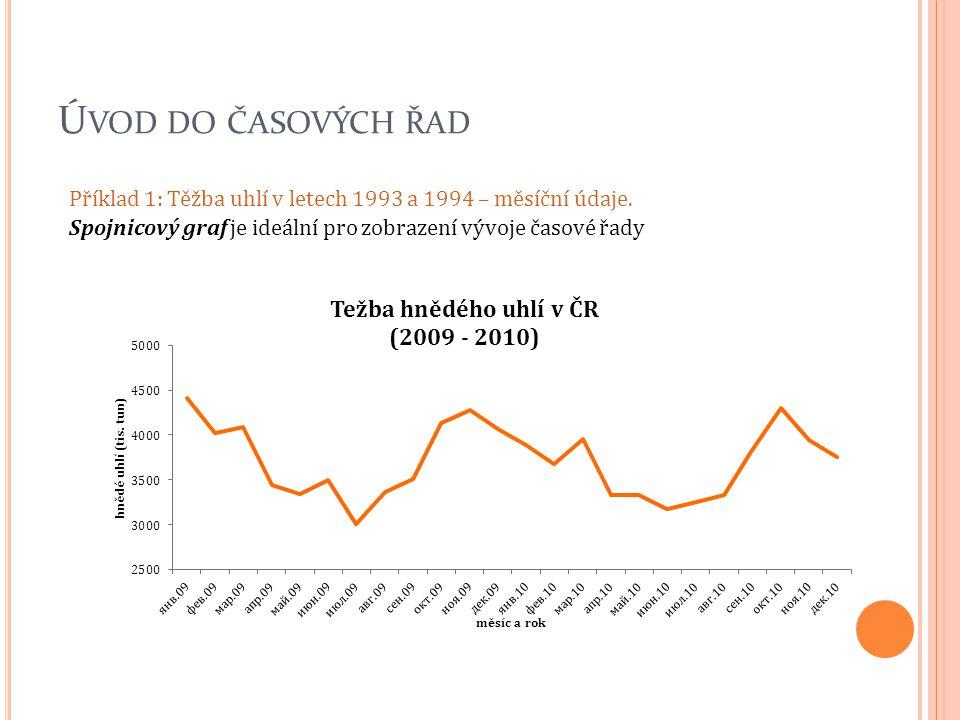 Ú VOD DO ČASOVÝCH ŘAD Příklad 1: Těžba uhlí v letech 1993 a 1994 – měsíční údaje. Spojnicový graf je ideální pro zobrazení vývoje časové řady