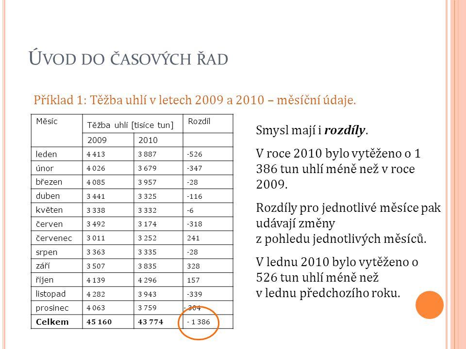 Ú VOD DO ČASOVÝCH ŘAD Příklad 1: Těžba uhlí v letech 2009 a 2010 – měsíční údaje. Měsíc Těžba uhlí [tisíce tun] Rozdíl 20092010 leden 4 413 3 887 -526