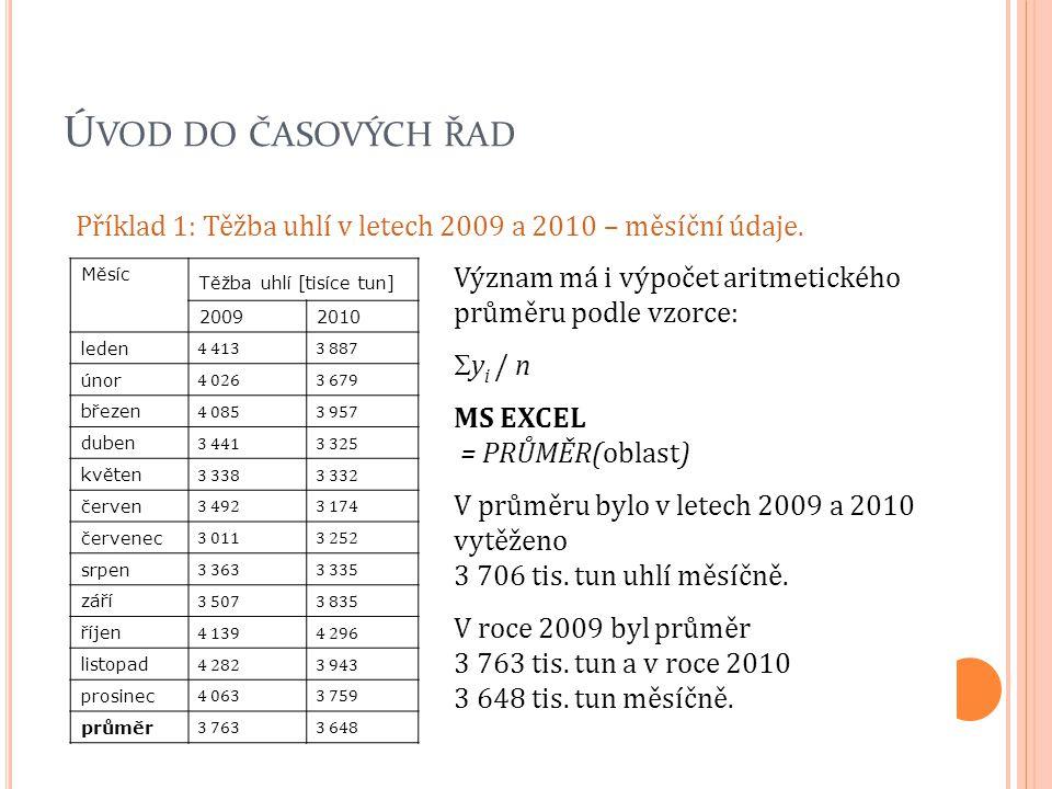 Ú VOD DO ČASOVÝCH ŘAD Příklad 1: Těžba uhlí v letech 2009 a 2010 – měsíční údaje. Měsíc Těžba uhlí [tisíce tun] 20092010 leden 4 413 3 887 únor 4 026