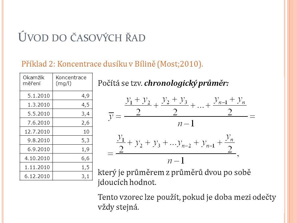 Ú VOD DO ČASOVÝCH ŘAD Příklad 2: Koncentrace dusíku v Bílině (Most;2010). Okamžik měření Koncentrace (mg/l) 5.1.20104,9 1.3.20104,5 5.5.20103,4 7.6.20