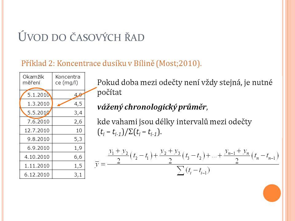 Ú VOD DO ČASOVÝCH ŘAD Příklad 2: Koncentrace dusíku v Bílině (Most;2010). Okamžik měření Koncentra ce (mg/l) 5.1.20104,9 1.3.20104,5 5.5.20103,4 7.6.2