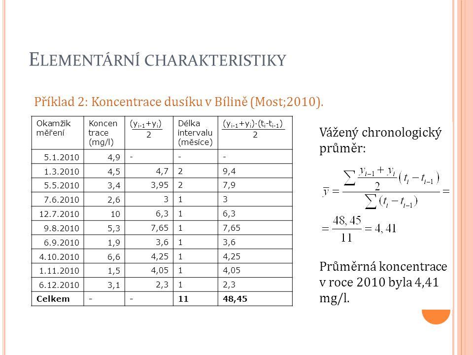 E LEMENTÁRNÍ CHARAKTERISTIKY Příklad 2: Koncentrace dusíku v Bílině (Most;2010). Okamžik měření Koncen trace (mg/l) (y i-1 +y i ) 2 Délka intervalu (m