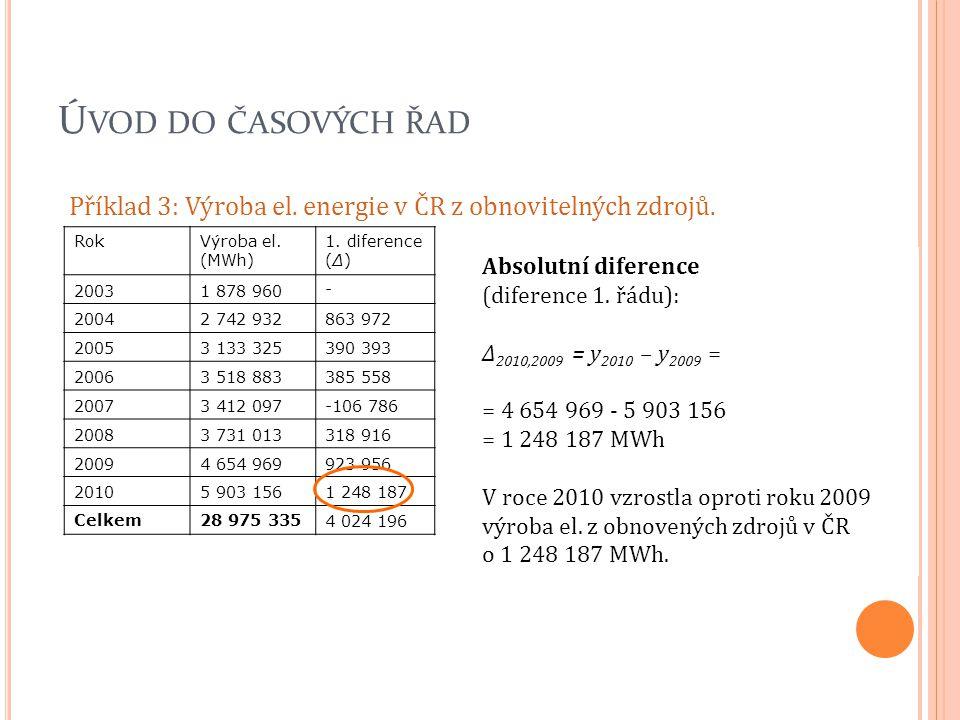 Ú VOD DO ČASOVÝCH ŘAD Příklad 3: Výroba el. energie v ČR z obnovitelných zdrojů. RokVýroba el. (MWh) 1. diference (Δ) 20031 878 960 - 20042 742 932863