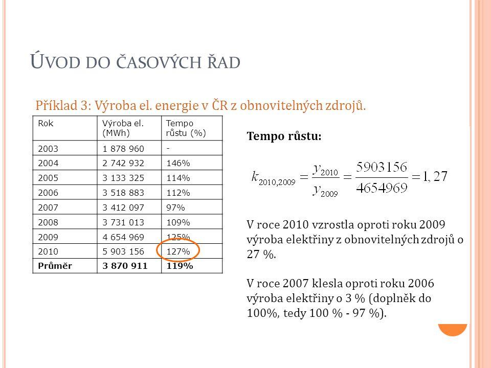 Ú VOD DO ČASOVÝCH ŘAD Příklad 3: Výroba el. energie v ČR z obnovitelných zdrojů. RokVýroba el. (MWh) Tempo růstu (%) 20031 878 960- 20042 742 932146%
